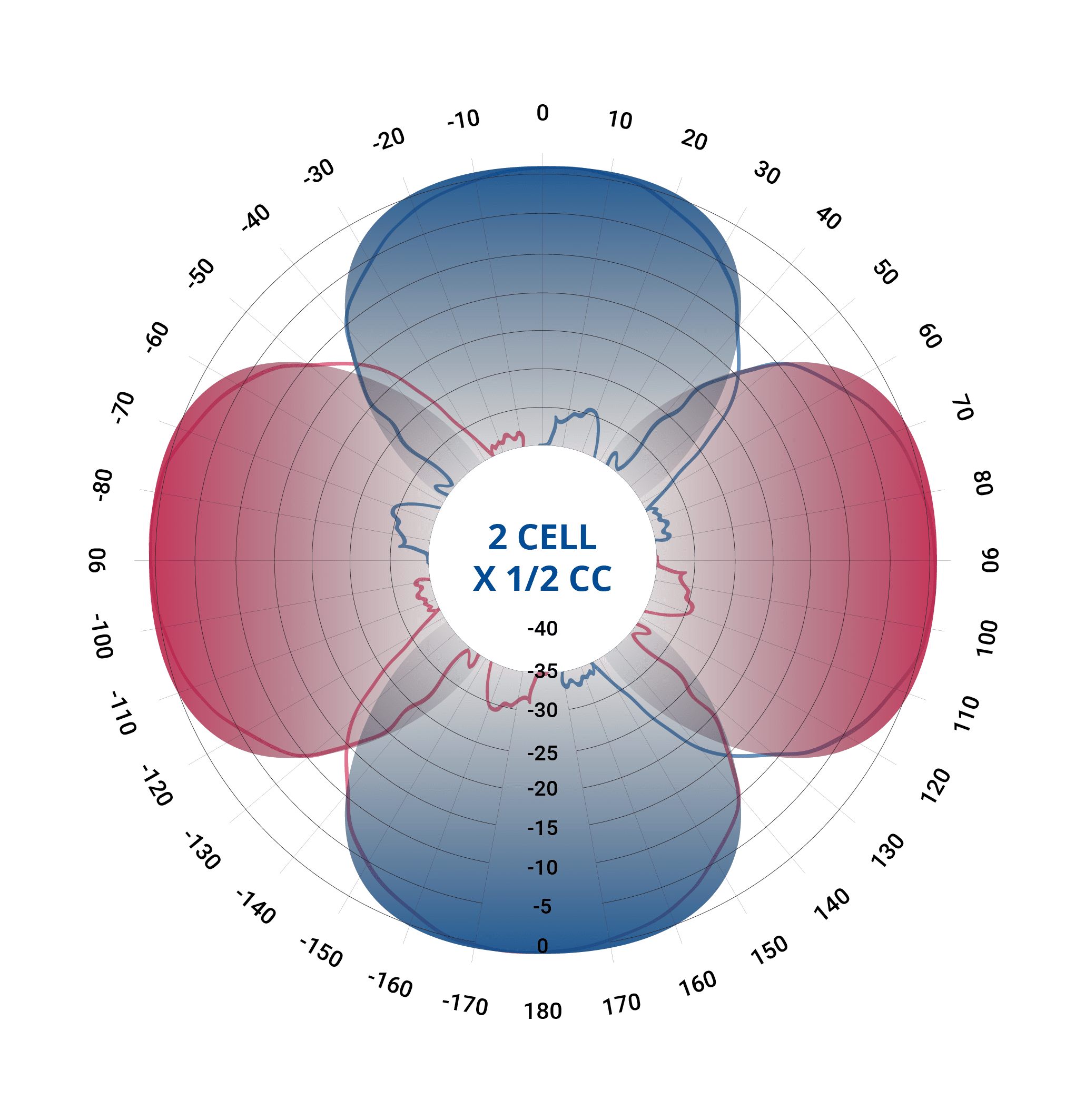 Blinq2celldiagram