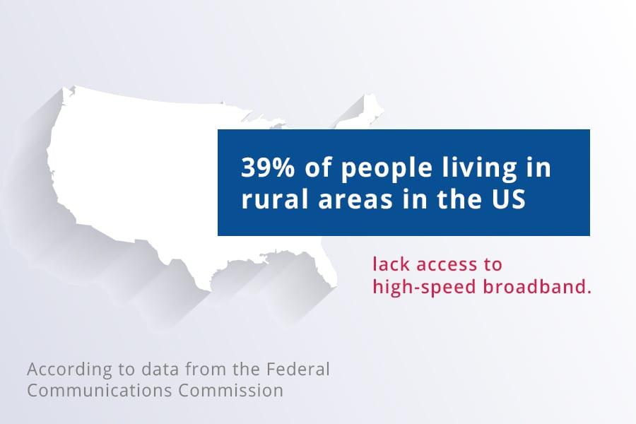 Percentage of rural areas without high-speed broadband is 39%