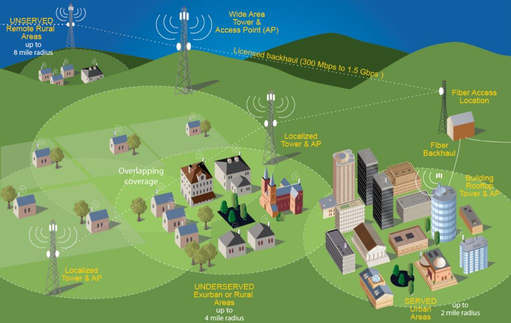 Urban, suburban, and rural areas access to broadband internet services and available coverage solutions