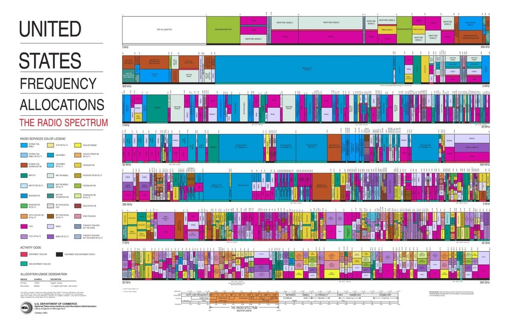 US Radio spectrum frequency allocations
