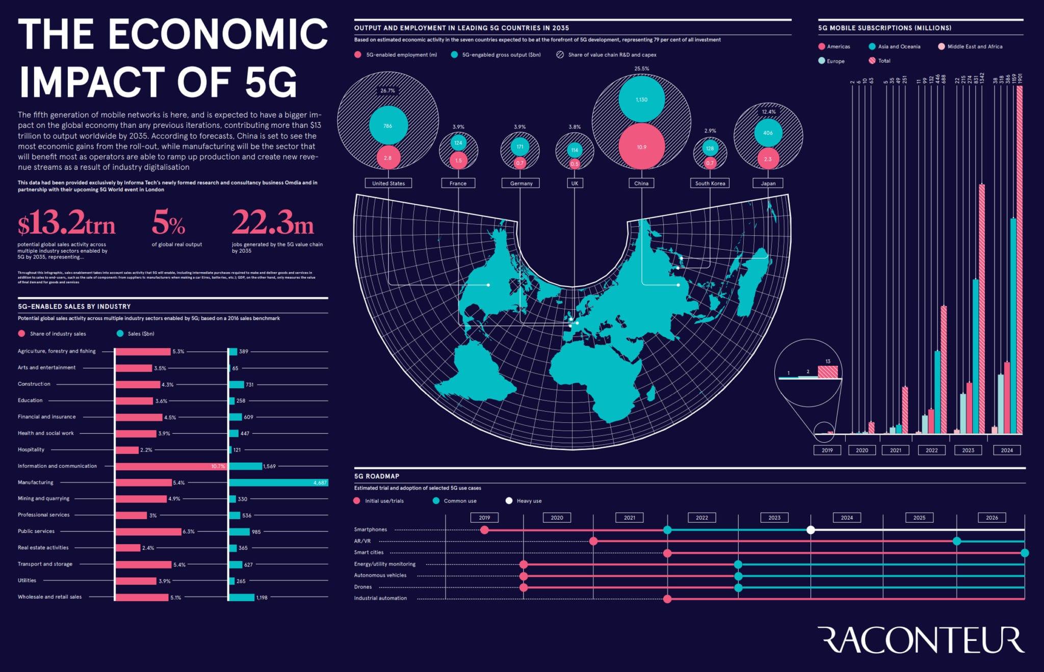 statistics on economic impact of 5g in Canada