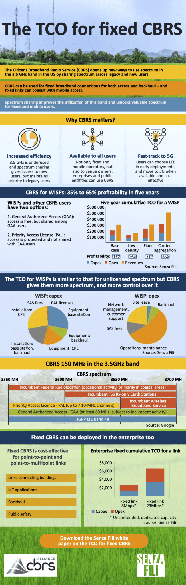 TCO of Fixed Wireless Access Networks in CBRS for WISPs