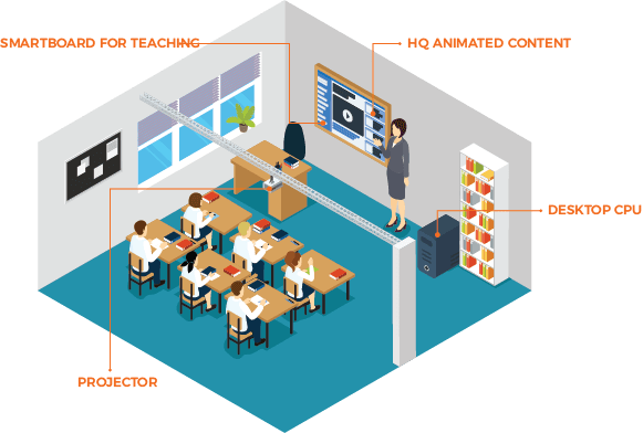 Smart Classroom technology and Wireless solutions in education